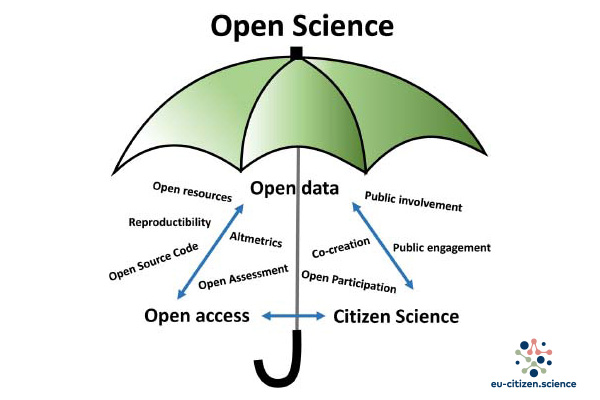 [Artículo] EU-Citizen.Science: A Platform for Mainstreaming Citizen Science and Open Science in Europe